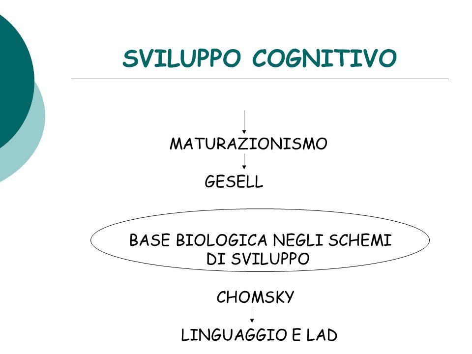 SVILUPPO COGNITIVO MATURAZIONISMO GESELL BASE BIOLOGICA NEGLI SCHEMI DI SVILUPPO CHOMSKY LINGUAGGIO E LAD