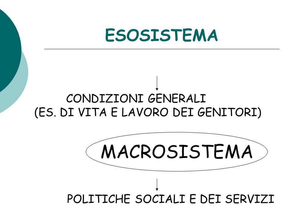 ESOSISTEMA CONDIZIONI GENERALI (ES. DI VITA E LAVORO DEI GENITORI) MACROSISTEMA POLITICHE SOCIALI E DEI SERVIZI