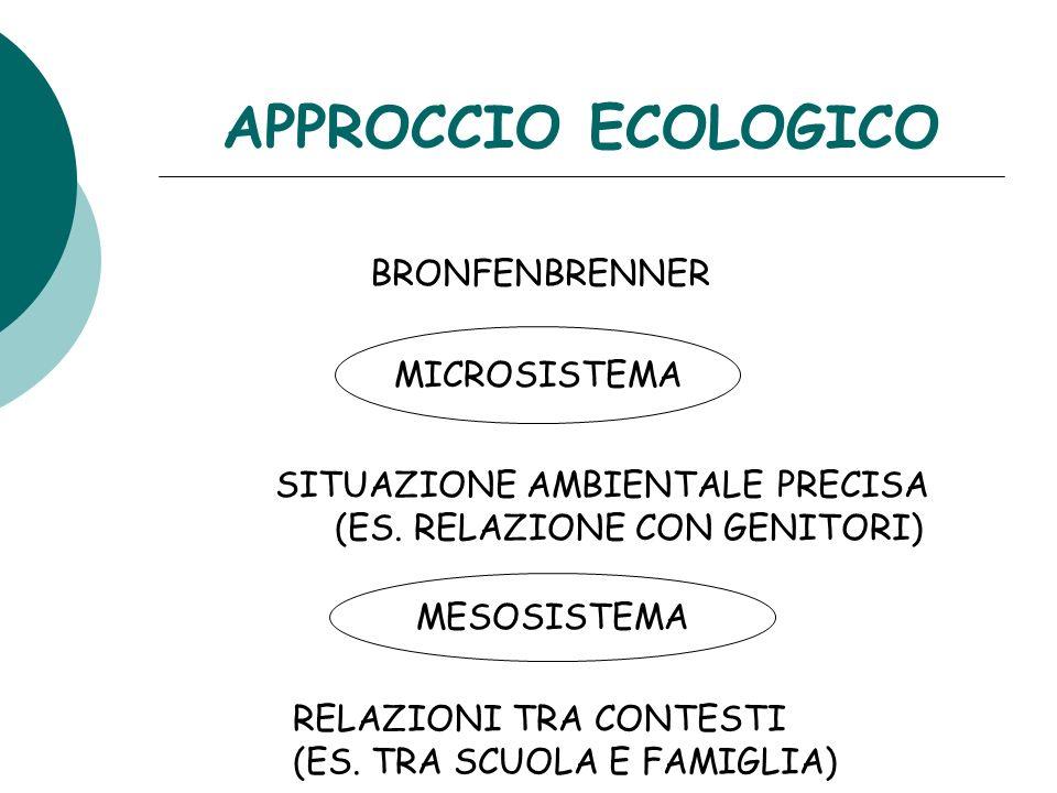 APPROCCIO ECOLOGICO BRONFENBRENNER MICROSISTEMA SITUAZIONE AMBIENTALE PRECISA (ES. RELAZIONE CON GENITORI) MESOSISTEMA RELAZIONI TRA CONTESTI (ES. TRA