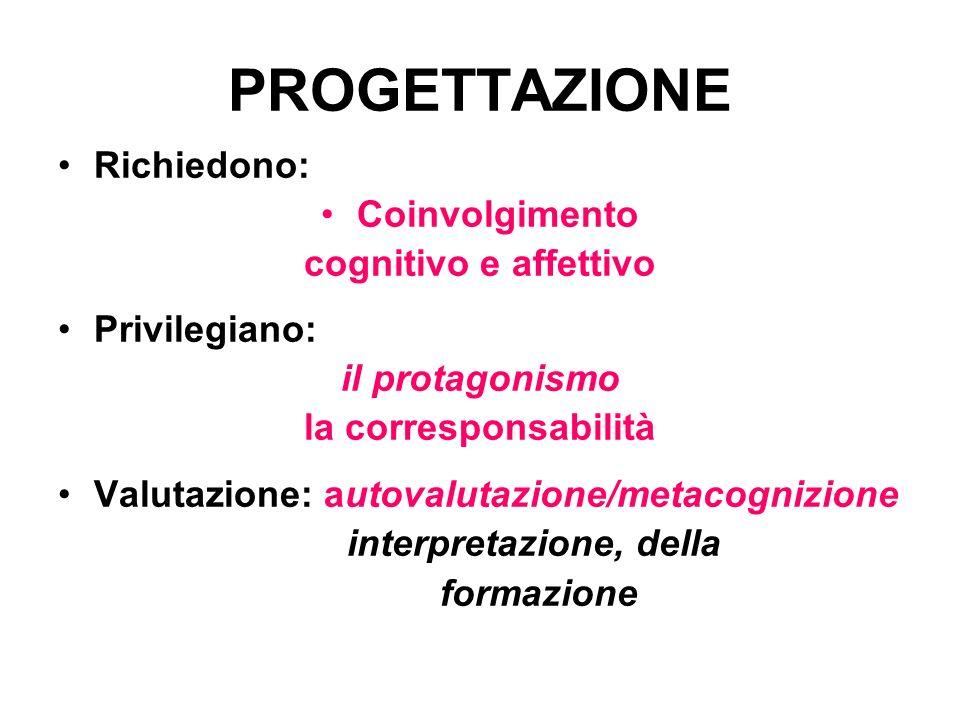 PROGETTAZIONE Richiedono: Coinvolgimento cognitivo e affettivo Privilegiano: il protagonismo la corresponsabilità Valutazione: autovalutazione/metacognizione interpretazione, della formazione