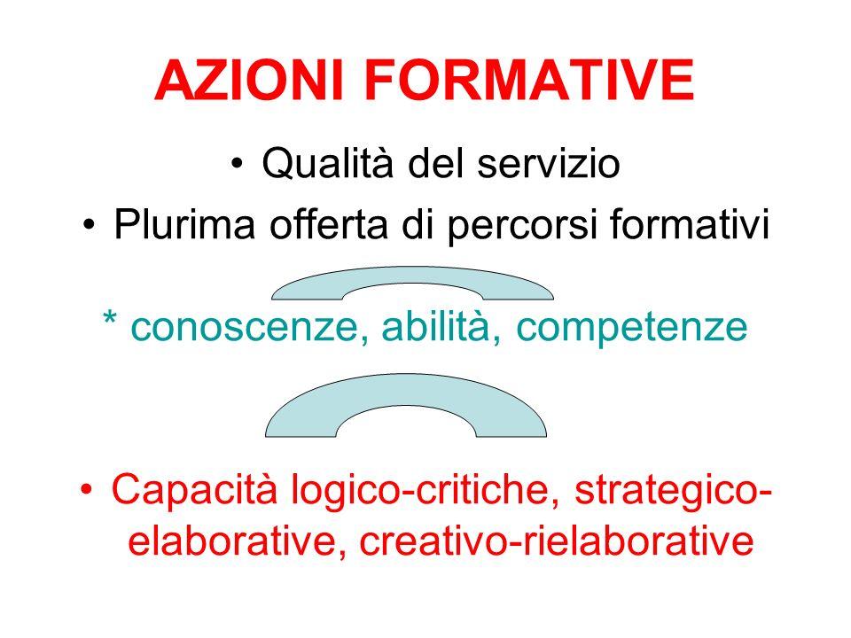 AZIONI FORMATIVE Qualità del servizio Plurima offerta di percorsi formativi * conoscenze, abilità, competenze Capacità logico-critiche, strategico- el