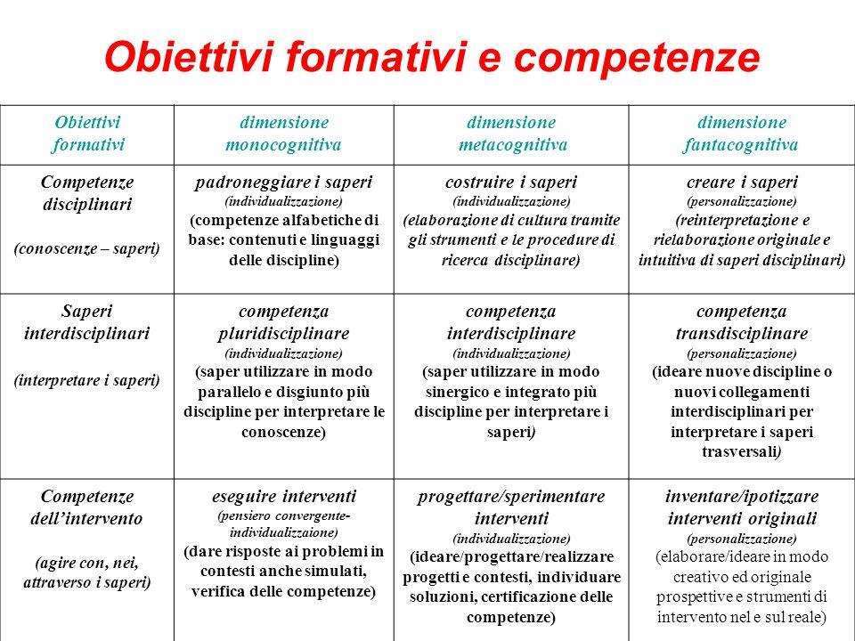 Obiettivi formativi e competenze Obiettivi formativi dimensione monocognitiva dimensione metacognitiva dimensione fantacognitiva Competenze disciplina