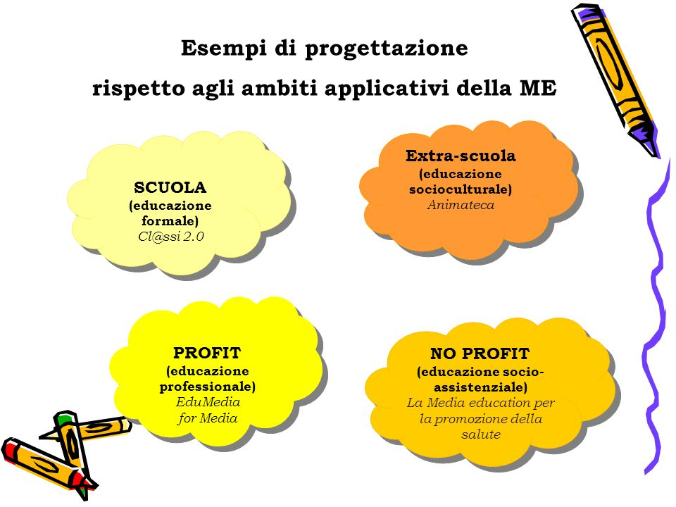 Esempi di progettazione rispetto agli ambiti applicativi della ME SCUOLA (educazione formale) Cl@ssi 2.0 SCUOLA (educazione formale) Cl@ssi 2.0 Extra-scuola (educazione socioculturale) Animateca Extra-scuola (educazione socioculturale) Animateca PROFIT (educazione professionale) EduMedia for Media PROFIT (educazione professionale) EduMedia for Media NO PROFIT (educazione socio- assistenziale) La Media education per la promozione della salute NO PROFIT (educazione socio- assistenziale) La Media education per la promozione della salute
