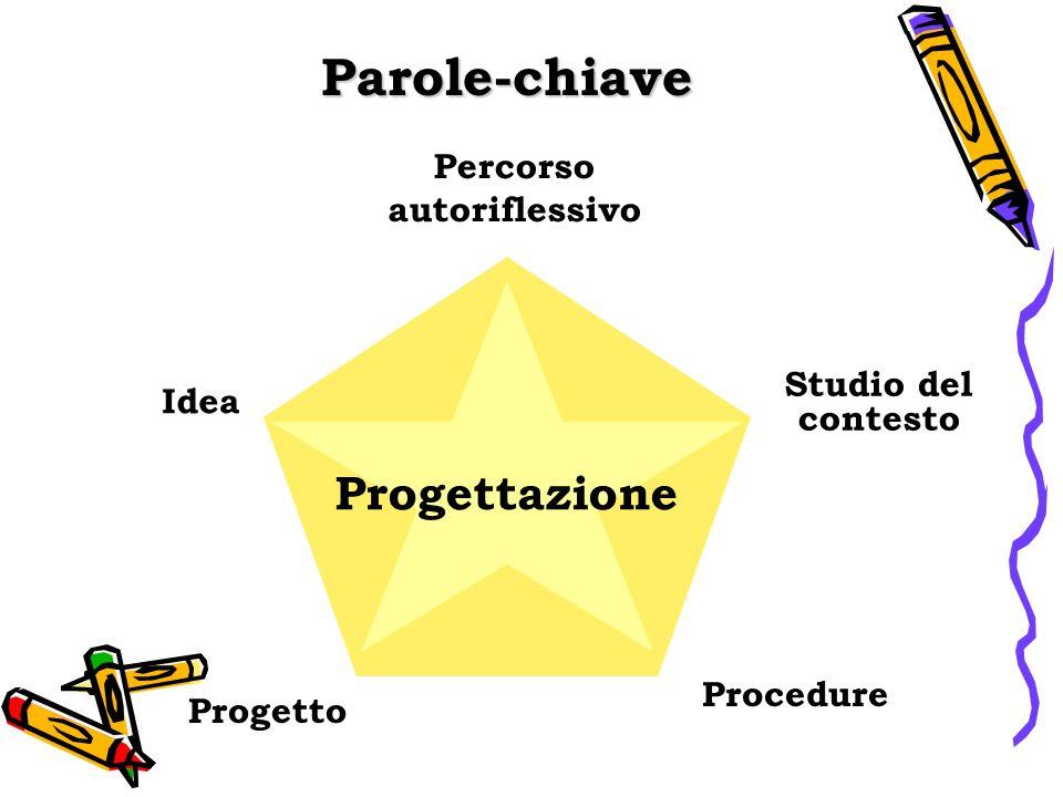 Parole-chiave Procedure Percorso autoriflessivo Studio del contesto Progetto Idea Progettazione