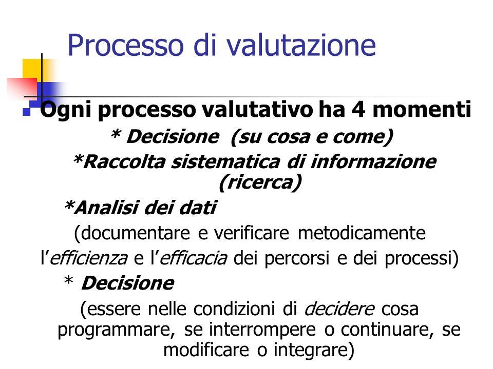 Processo di valutazione Ogni processo valutativo ha 4 momenti * Decisione (su cosa e come) *Raccolta sistematica di informazione (ricerca) *Analisi de
