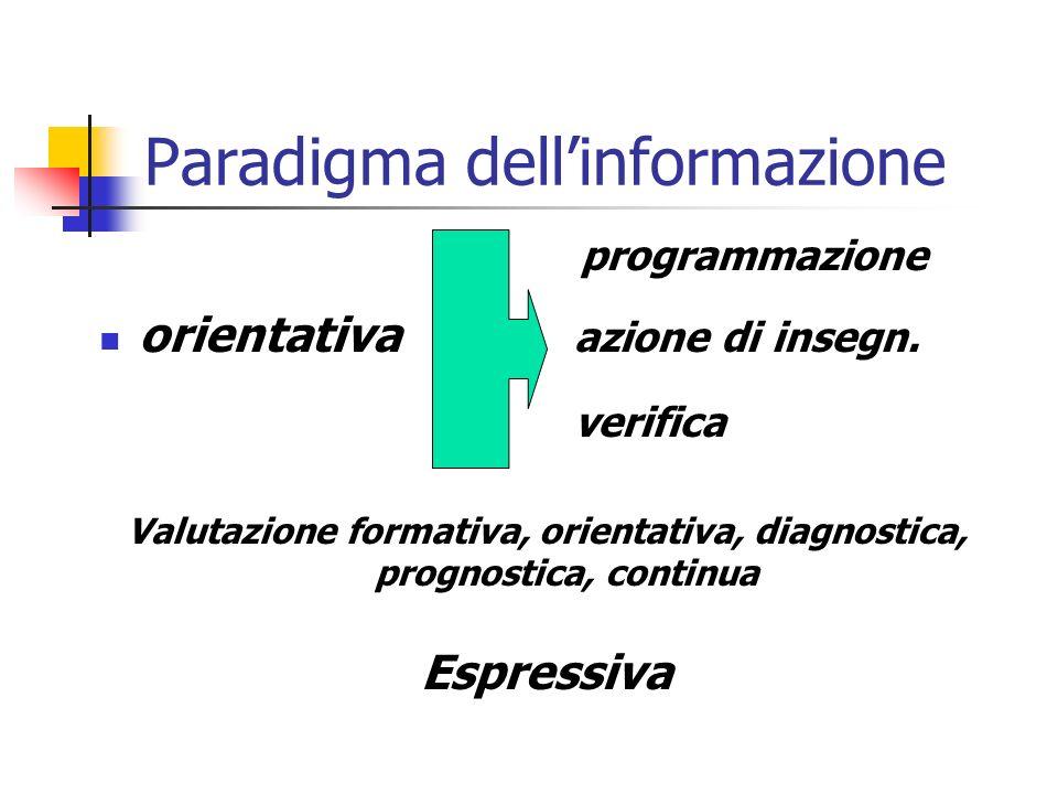 Paradigma dellinformazione programmazione orientativa azione di insegn. verifica Valutazione formativa, orientativa, diagnostica, prognostica, continu