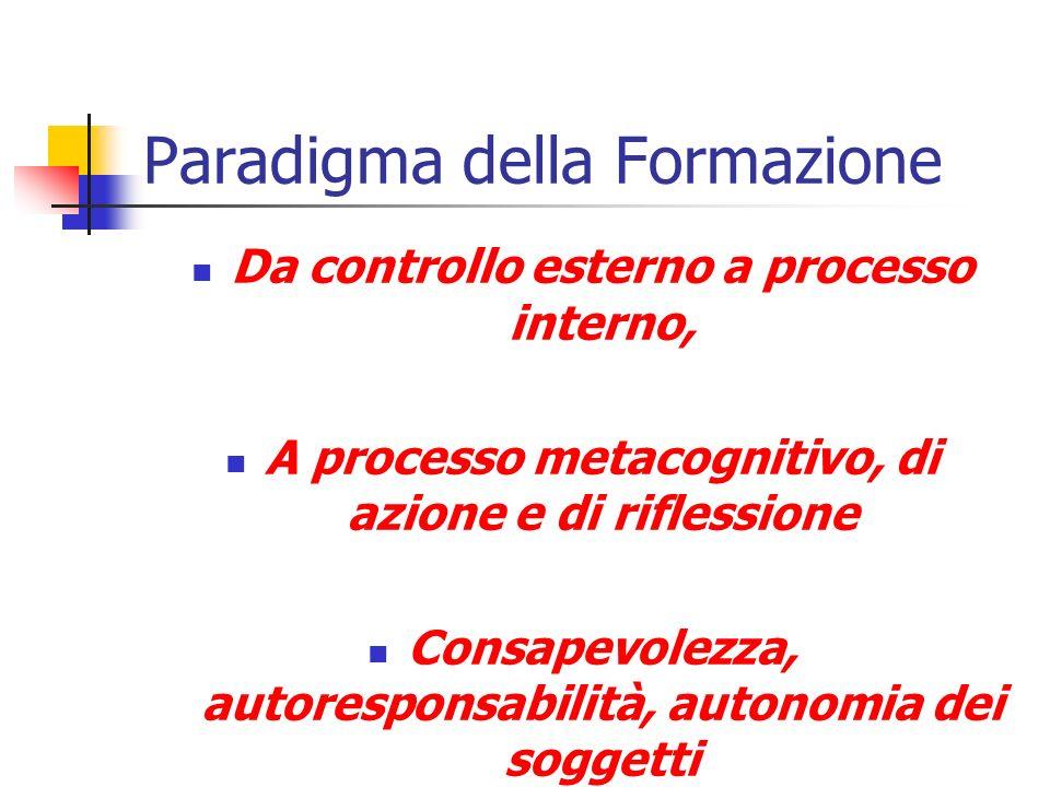 Paradigma della Formazione Da controllo esterno a processo interno, A processo metacognitivo, di azione e di riflessione Consapevolezza, autoresponsab
