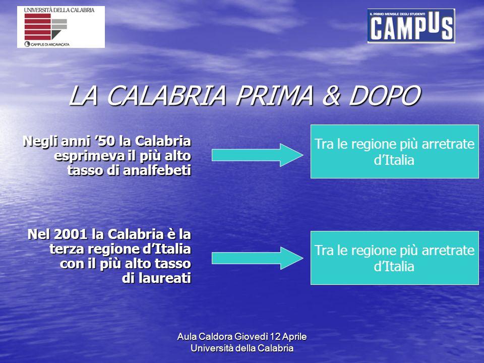 Aula Caldora Giovedì 12 Aprile Università della Calabria LA CALABRIA PRIMA & DOPO Negli anni 50 la Calabria esprimeva il più alto tasso di analfebeti Tra le regione più arretrate dItalia Nel 2001 la Calabria è la terza regione dItalia con il più alto tasso di laureati Tra le regione più arretrate dItalia