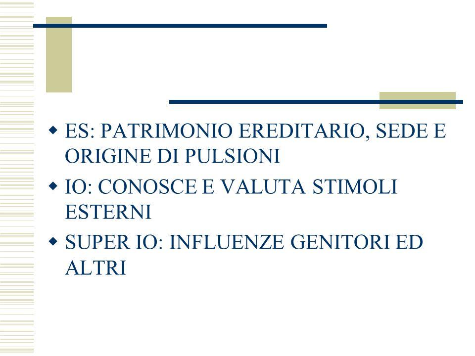 ES: PATRIMONIO EREDITARIO, SEDE E ORIGINE DI PULSIONI IO: CONOSCE E VALUTA STIMOLI ESTERNI SUPER IO: INFLUENZE GENITORI ED ALTRI