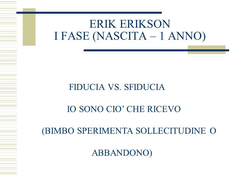 ERIK ERIKSON I FASE (NASCITA – 1 ANNO) FIDUCIA VS. SFIDUCIA IO SONO CIO CHE RICEVO (BIMBO SPERIMENTA SOLLECITUDINE O ABBANDONO)