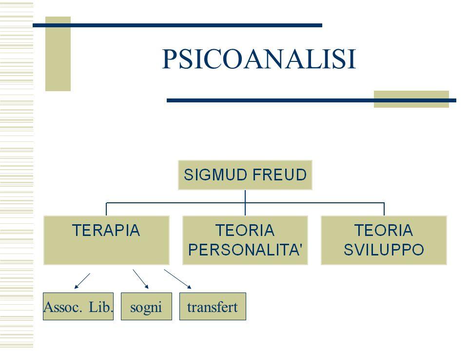 PSICOANALISI Assoc. Lib.sognitransfert