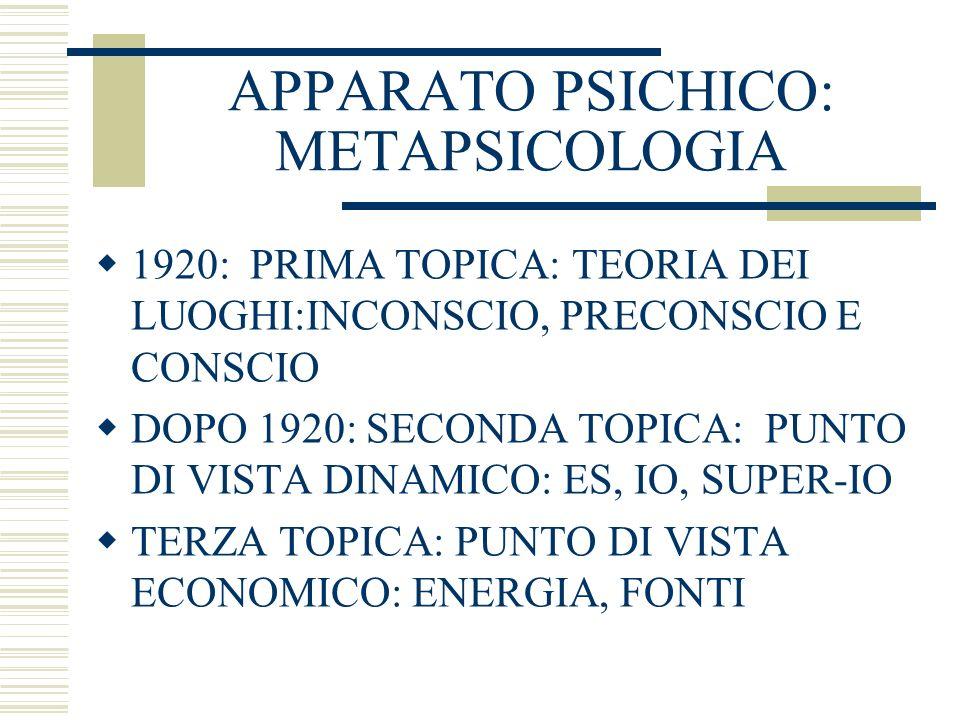 APPARATO PSICHICO: METAPSICOLOGIA 1920: PRIMA TOPICA: TEORIA DEI LUOGHI:INCONSCIO, PRECONSCIO E CONSCIO DOPO 1920: SECONDA TOPICA: PUNTO DI VISTA DINA