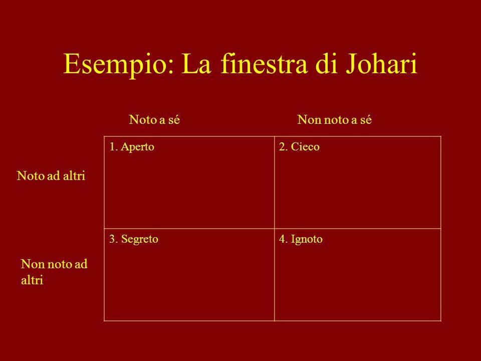 Esempio: La finestra di Johari 1. Aperto2. Cieco 3. Segreto4. Ignoto Noto a sé Non noto ad altri Noto ad altri Non noto a sé