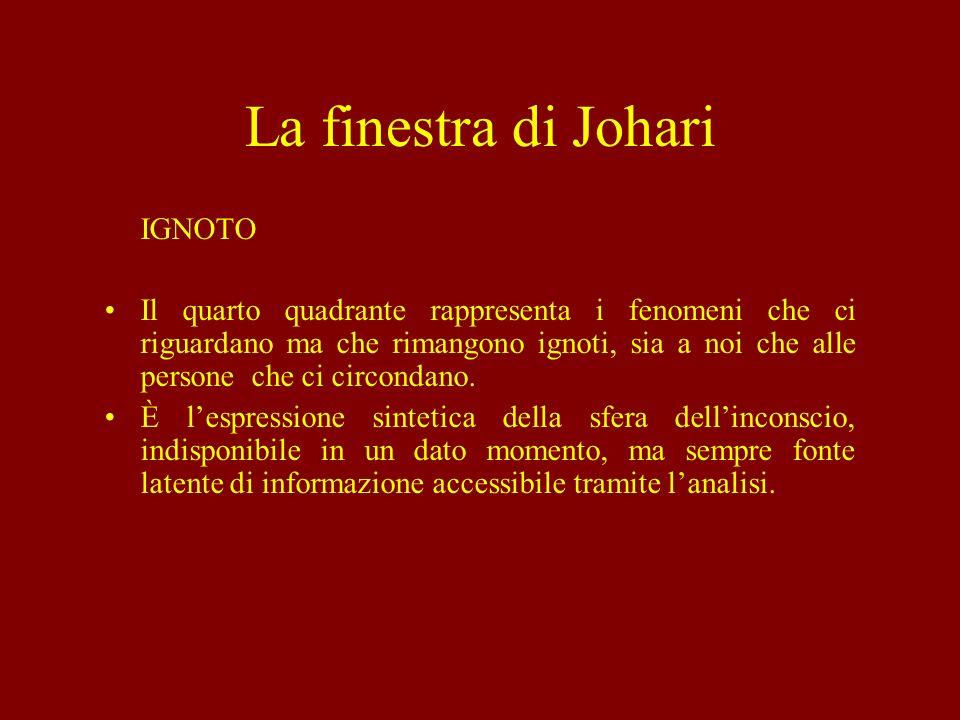 La finestra di Johari IGNOTO Il quarto quadrante rappresenta i fenomeni che ci riguardano ma che rimangono ignoti, sia a noi che alle persone che ci c