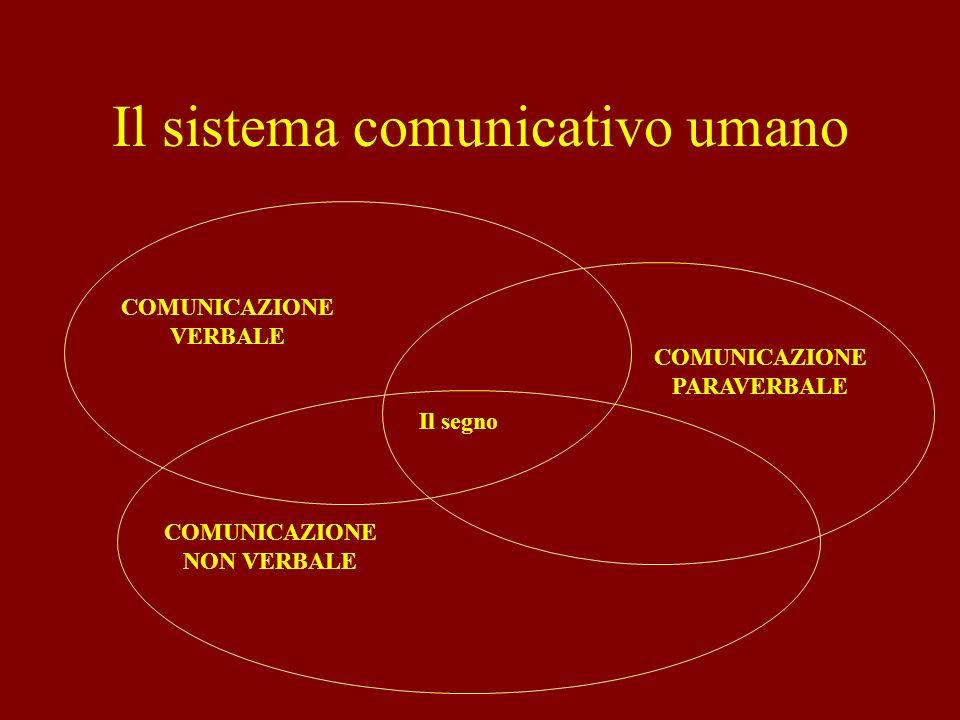 Il sistema comunicativo umano COMUNICAZIONE VERBALE COMUNICAZIONE NON VERBALE COMUNICAZIONE PARAVERBALE Il segno