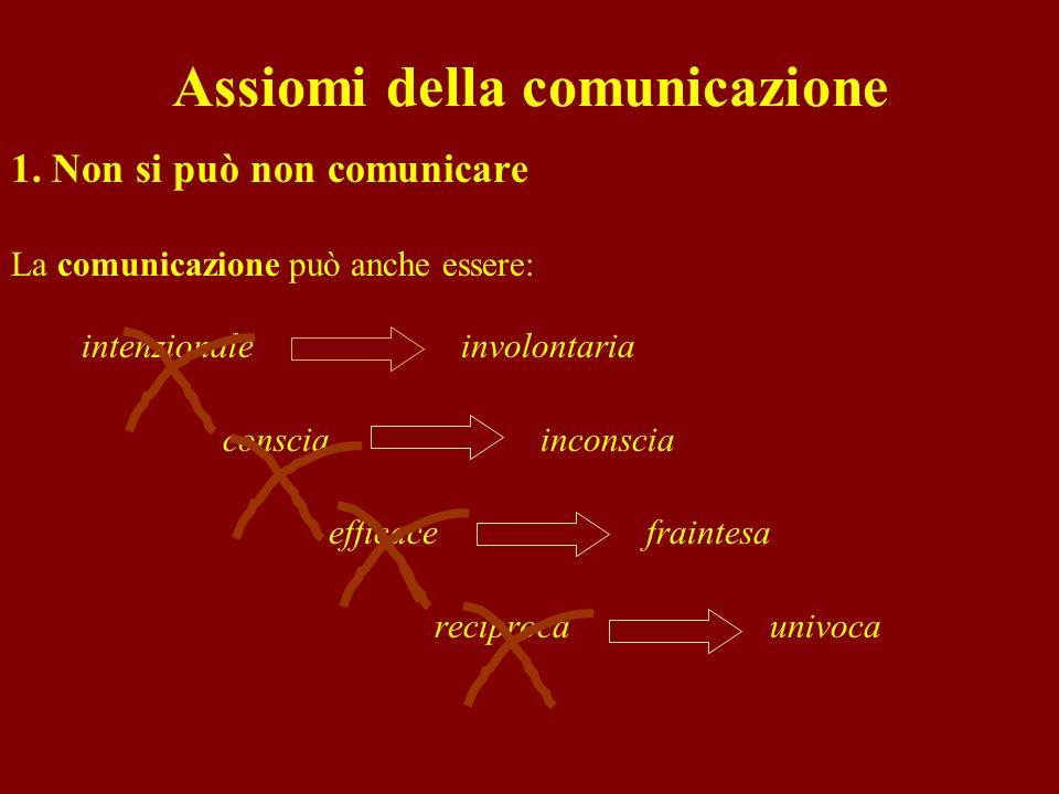 Assiomi della comunicazione 1. Non si può non comunicare La comunicazione può anche essere: intenzionale involontaria consciainconscia efficace fraint