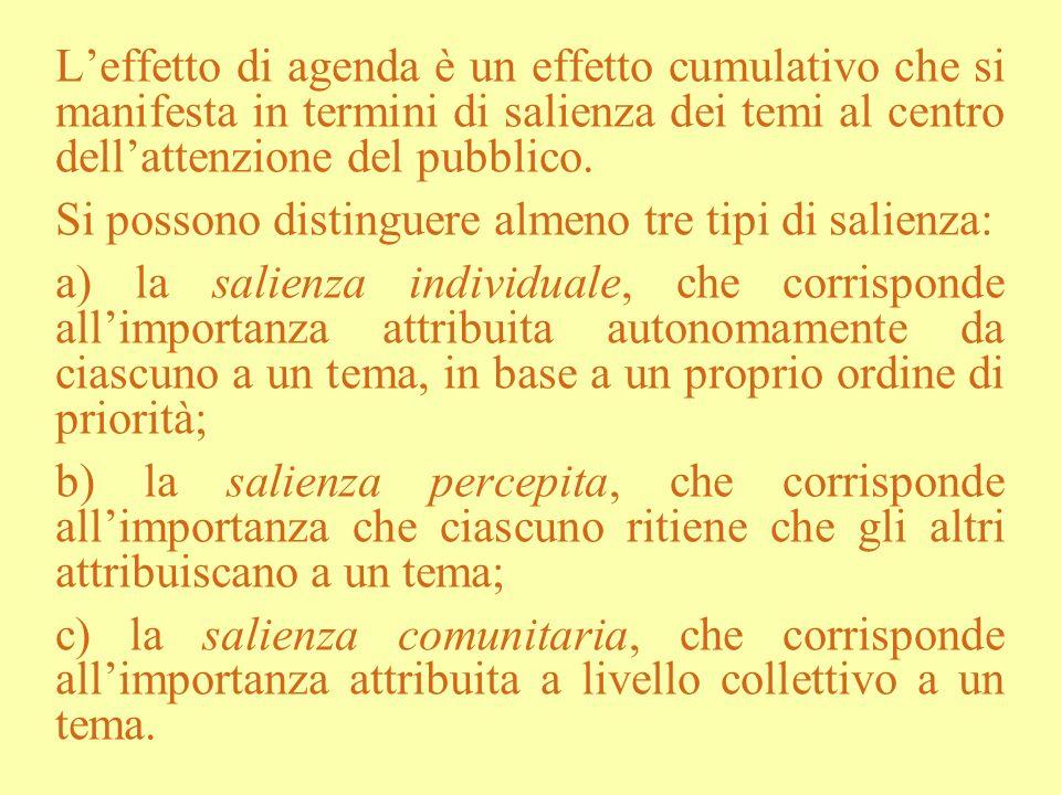 Leffetto di agenda è un effetto cumulativo che si manifesta in termini di salienza dei temi al centro dellattenzione del pubblico. Si possono distingu