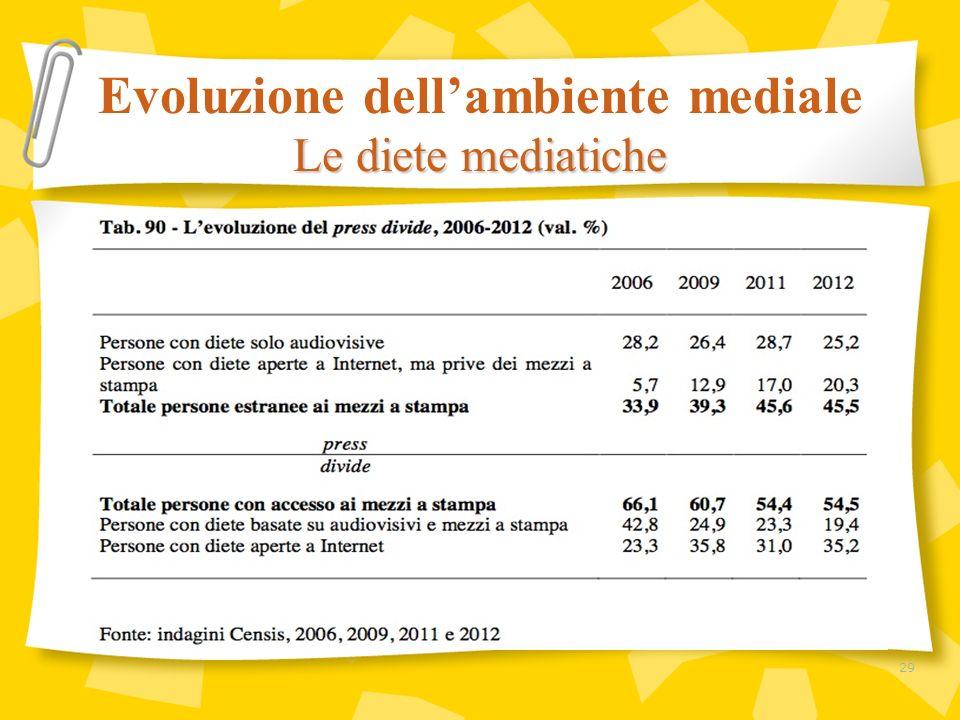 Evoluzione dellambiente mediale Le diete mediatiche 29
