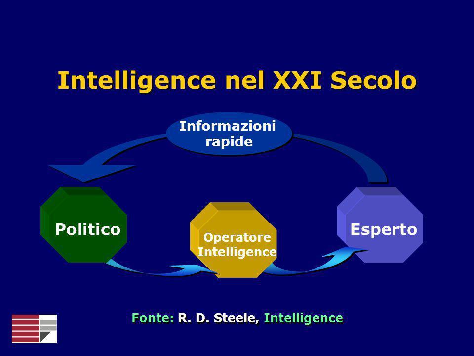 Esperto Informazioni rapide Informazioni rapide Intelligence nel XXI Secolo Operatore Intelligence Politico Fonte: R. D. Steele, Intelligence