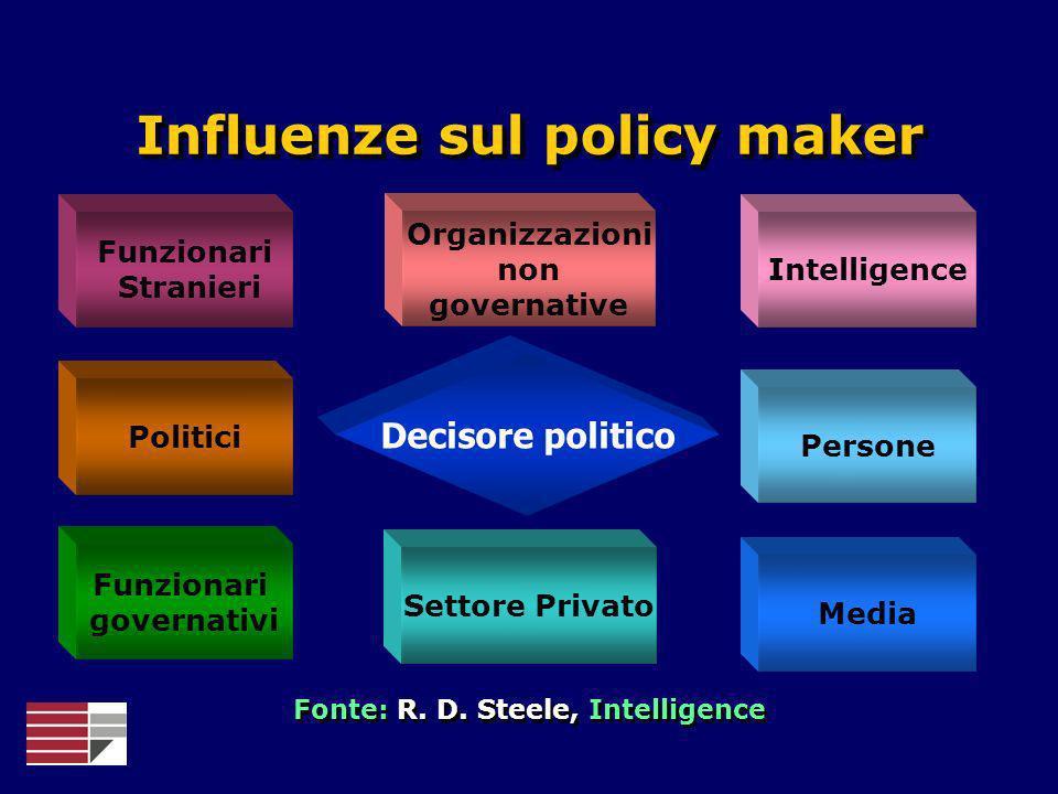 Funzionari Stranieri Organizzazioni non governative Intelligence Funzionari governativi Settore Privato Media Politici Persone Influenze sul policy ma
