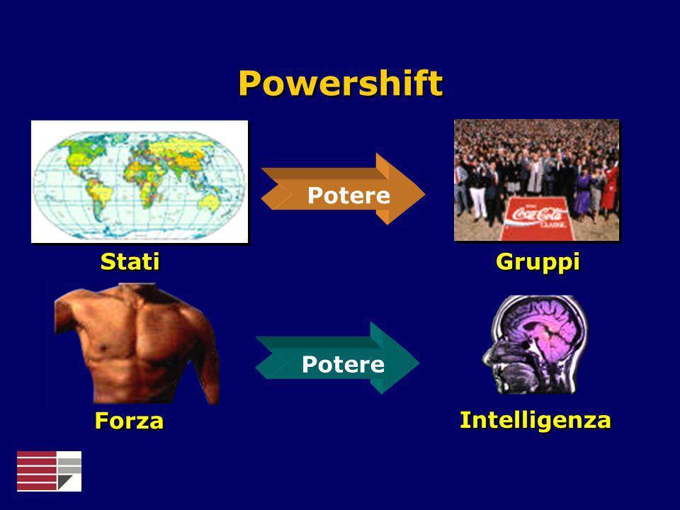 Potere Stati Gruppi Potere Powershift Forza Intelligenza
