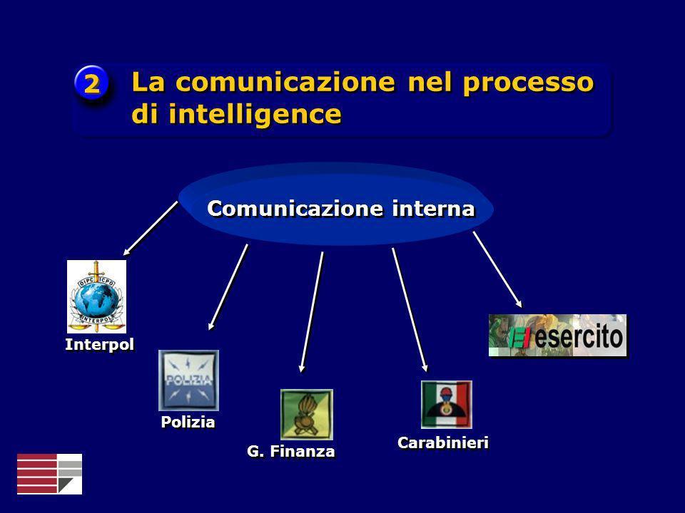 Interpol Polizia G. Finanza Carabinieri Comunicazione interna 2 2 La comunicazione nel processo di intelligence