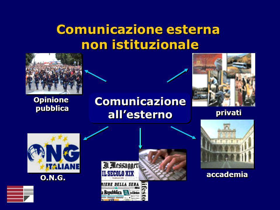 Comunicazione esterna non istituzionale Opinione pubblica privati accademia O.N.G. Comunicazione allesterno Comunicazione allesterno