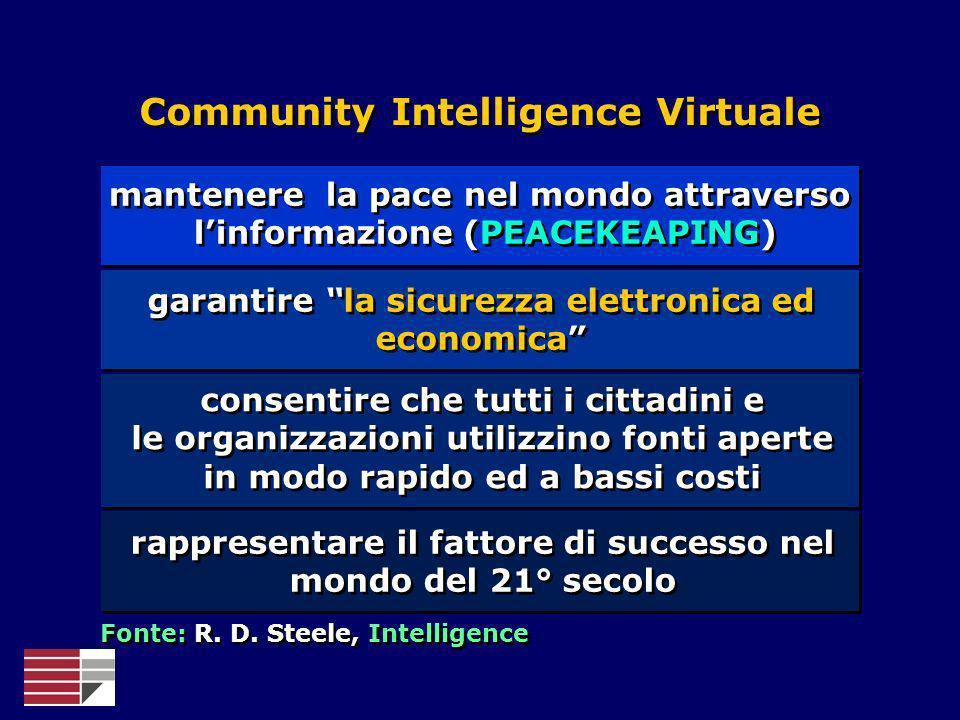 Community Intelligence Virtuale mantenere la pace nel mondo attraverso linformazione (PEACEKEAPING) garantire la sicurezza elettronica ed economica co