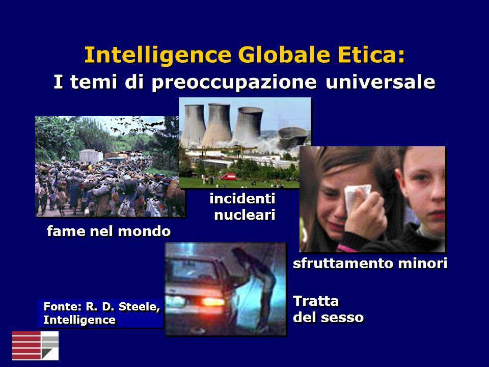 Tratta del sesso fame nel mondo incidenti nucleari sfruttamento minori Intelligence Globale Etica: I temi di preoccupazione universale Intelligence Gl