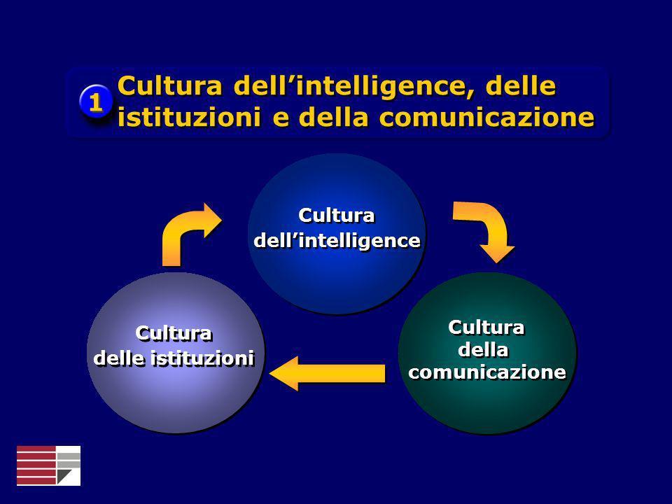 1 1 Cultura dellintelligence, delle istituzioni e della comunicazione Cultura dellintelligence Cultura dellintelligence Cultura della comunicazione Cu