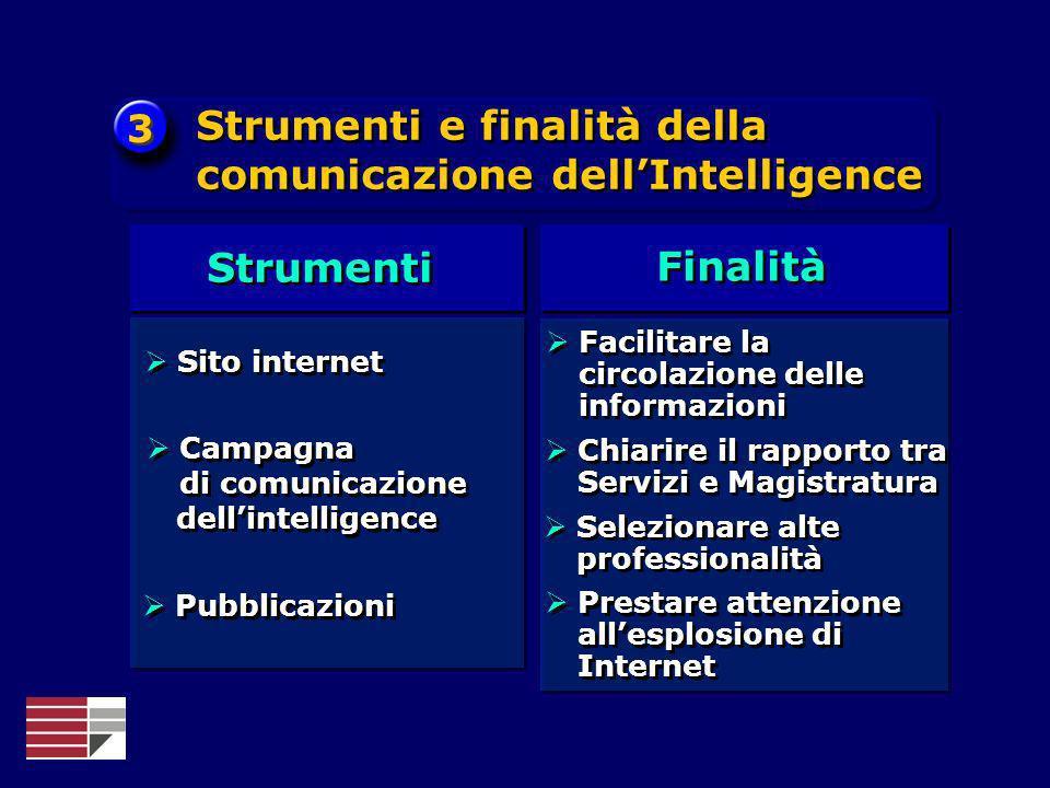 3 3 Strumenti e finalità della comunicazione dellIntelligence Strumenti Finalità Sito internet Campagna di comunicazione dellintelligence Campagna di