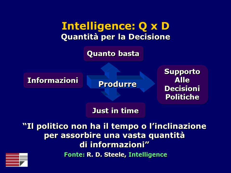 Produrre Intelligence: Q x D Quantità per la Decisione Intelligence: Q x D Quantità per la Decisione Informazioni Quanto basta Just in time Supporto A