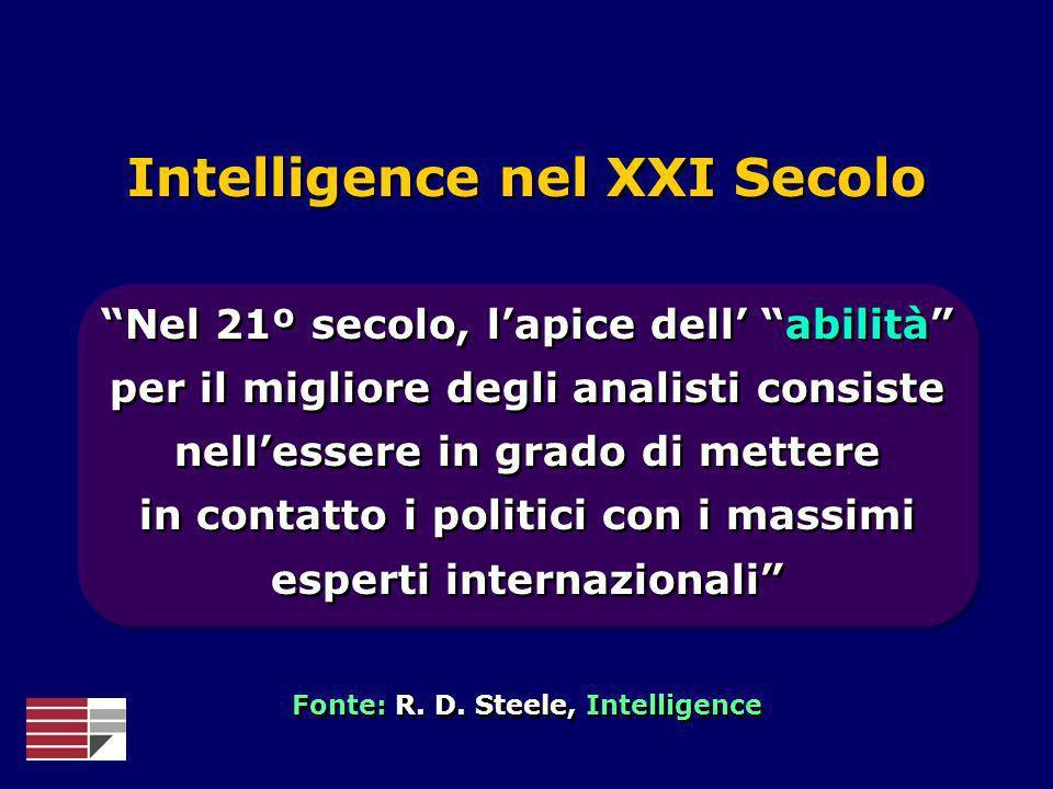 Esperto Informazioni rapide Informazioni rapide Intelligence nel XXI Secolo Operatore Intelligence Politico Fonte: R.