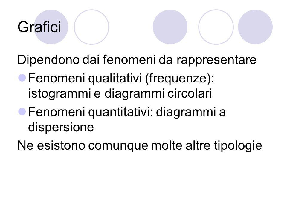 Grafici Dipendono dai fenomeni da rappresentare Fenomeni qualitativi (frequenze): istogrammi e diagrammi circolari Fenomeni quantitativi: diagrammi a