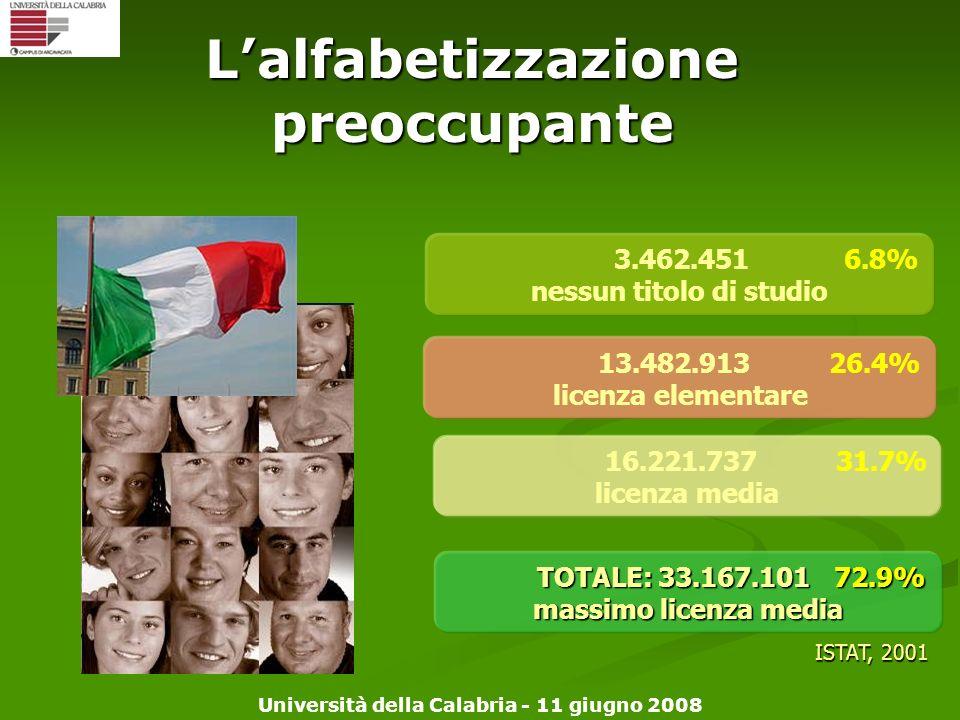 Università della Calabria - 11 giugno 2008 3.462.451 6.8% nessun titolo di studio 13.482.913 26.4% licenza elementare 16.221.737 31.7% licenza media I