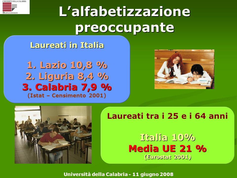 Università della Calabria - 11 giugno 2008 Laureati in Italia 1. Lazio 10,8 % 2. Liguria 8,4 % 3. Calabria 7,9 % (Istat – Censimento 2001) Laureati tr