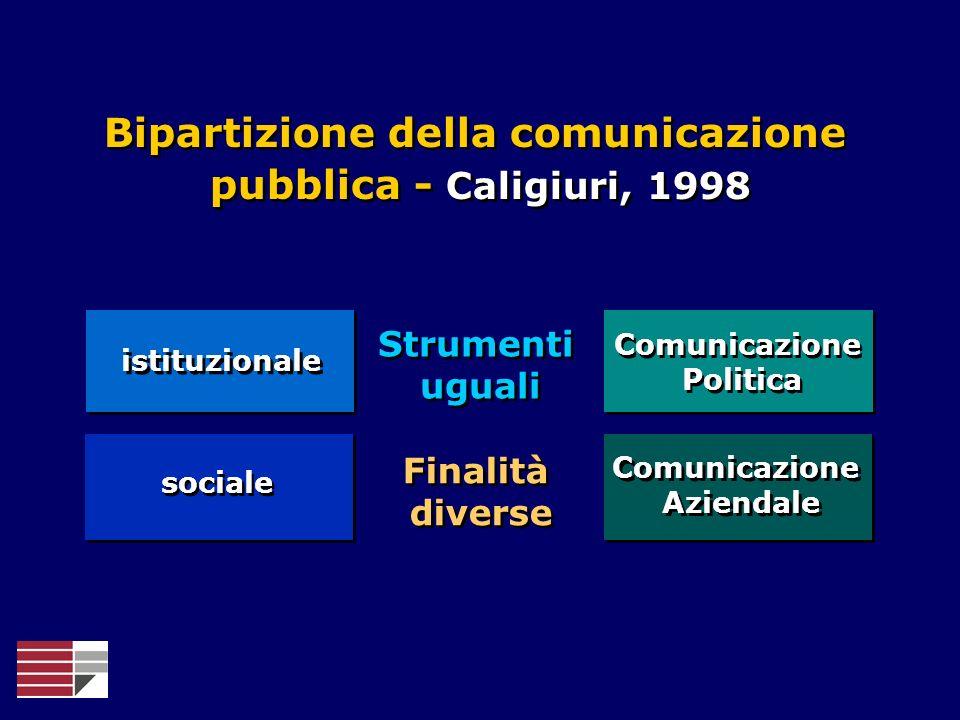 istituzionale sociale Comunicazione Politica Comunicazione Politica Comunicazione Aziendale Comunicazione Aziendale Strumenti uguali Finalità diverse