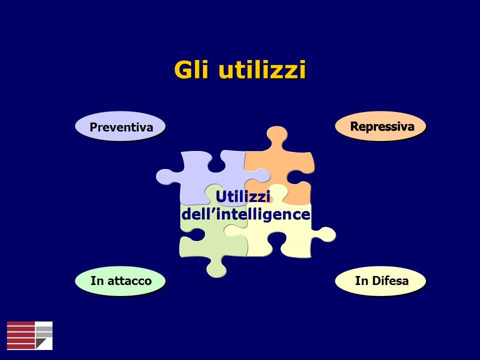 Gli utilizzi Utilizzi dellintelligence Utilizzi dellintelligence PreventivaRepressiva In attacco In Difesa