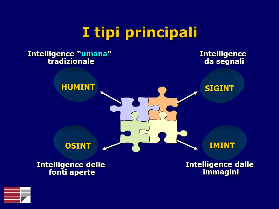 HUMINT OSINT SIGINT IMINT Intelligence delle fonti aperte Intelligence umana tradizionale Intelligence da segnali Intelligence dalle immagini I tipi p