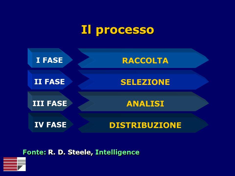 I FASE II FASE III FASE IV FASE SELEZIONE RACCOLTA ANALISI DISTRIBUZIONE Il processo Fonte: R. D. Steele, Intelligence