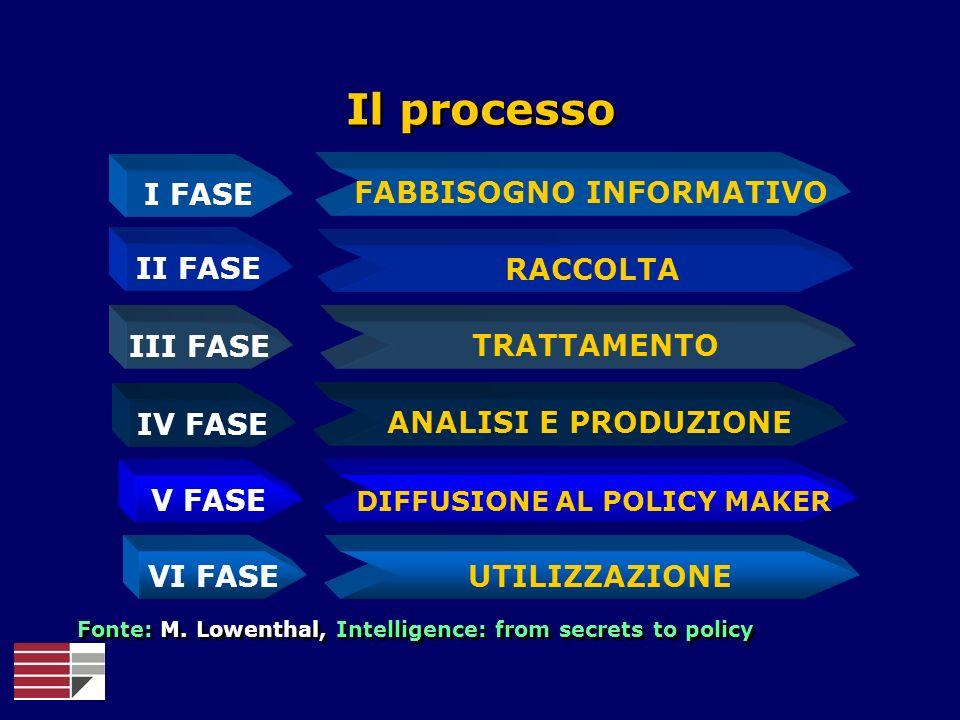 I FASE II FASE III FASE IV FASE RACCOLTA FABBISOGNO INFORMATIVO TRATTAMENTO ANALISI E PRODUZIONE Il processo Fonte: M. Lowenthal, Intelligence: from s