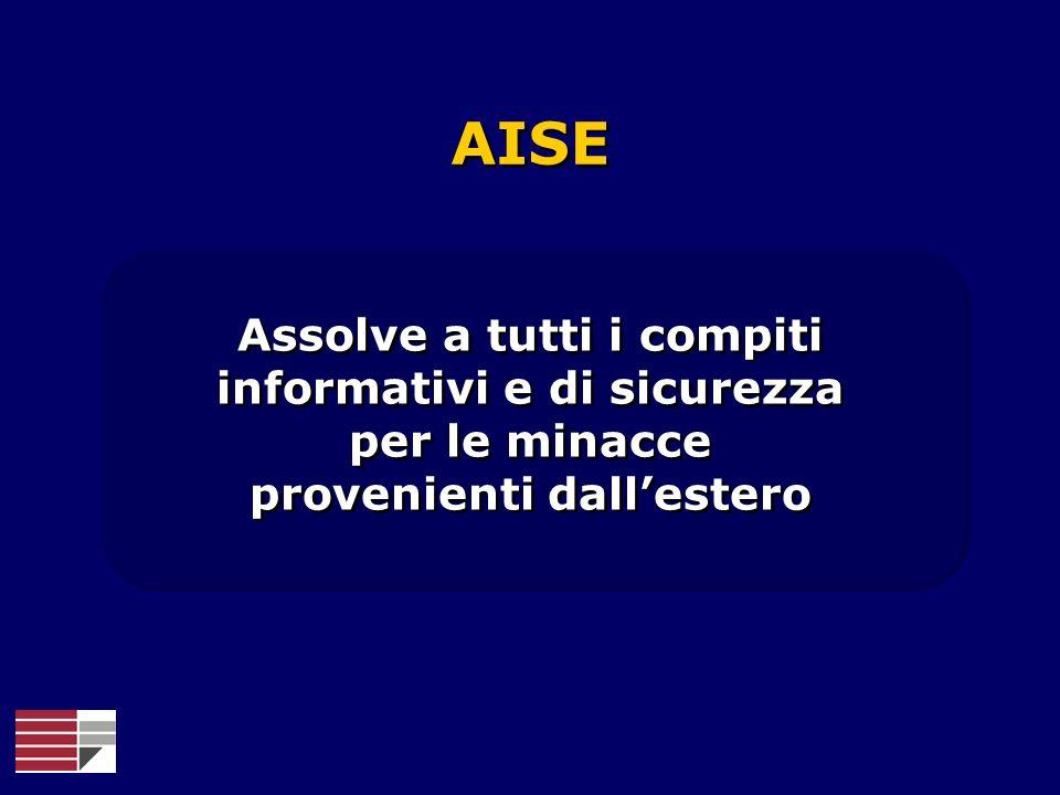 AISE Assolve a tutti i compiti informativi e di sicurezza per le minacce provenienti dallestero Assolve a tutti i compiti informativi e di sicurezza p