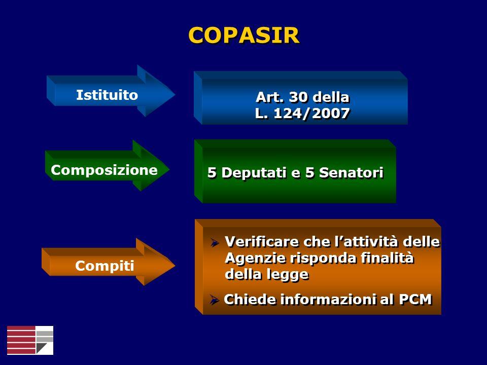 COPASIR Istituito Composizione Compiti 5 Deputati e 5 Senatori Art. 30 della L. 124/2007 Art. 30 della L. 124/2007 Chiede informazioni al PCM Verifica