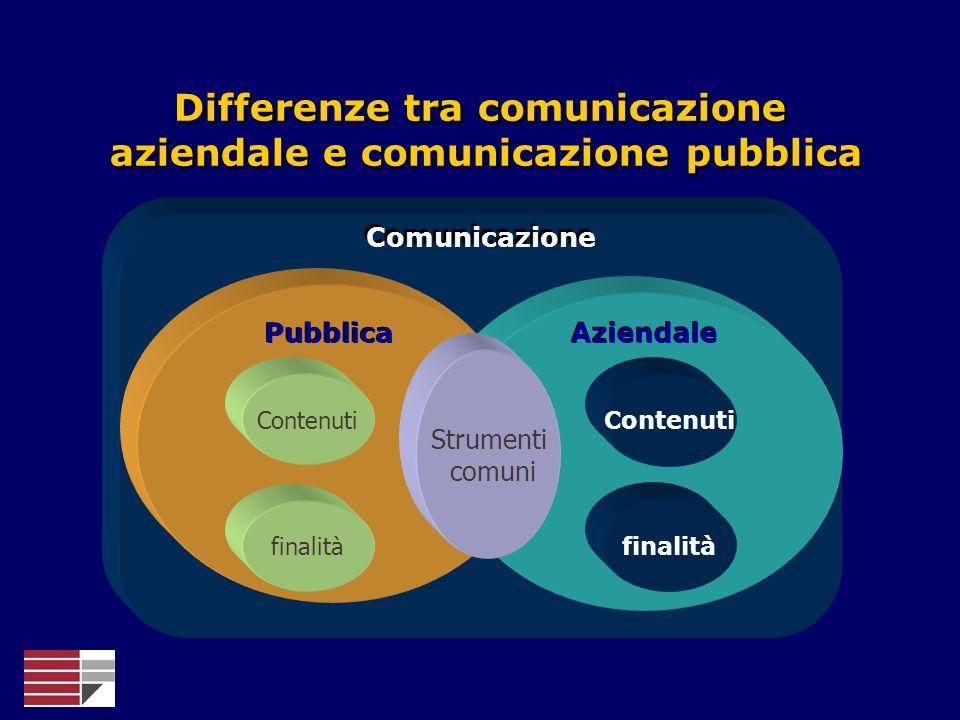 Comunicazione Aziendale Pubblica Differenze tra comunicazione aziendale e comunicazione pubblica Differenze tra comunicazione aziendale e comunicazion
