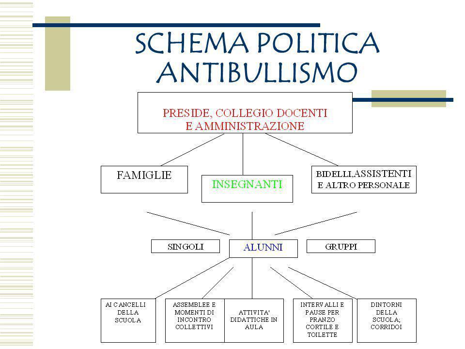 POLITICA ANTIBULLISMO POLITICAANTIBULLISMO INTENDE UNA LINEA DI PROPOSITI CHE GUIDI LAZIONE O LORGANIZZAZIONE ALLINTERNO DI UNA SCUOLA E LAPPLICAZIONE