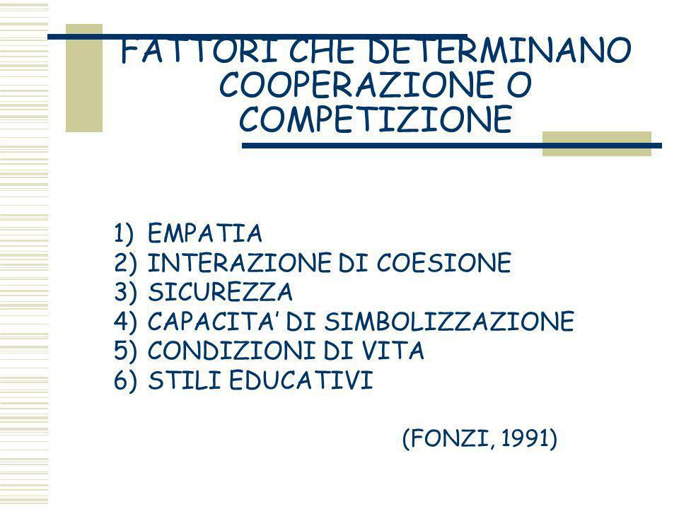 FATTORI CHE DETERMINANO COOPERAZIONE O COMPETIZIONE 1)EMPATIA 2)INTERAZIONE DI COESIONE 3)SICUREZZA 4)CAPACITA DI SIMBOLIZZAZIONE 5)CONDIZIONI DI VITA 6)STILI EDUCATIVI (FONZI, 1991)