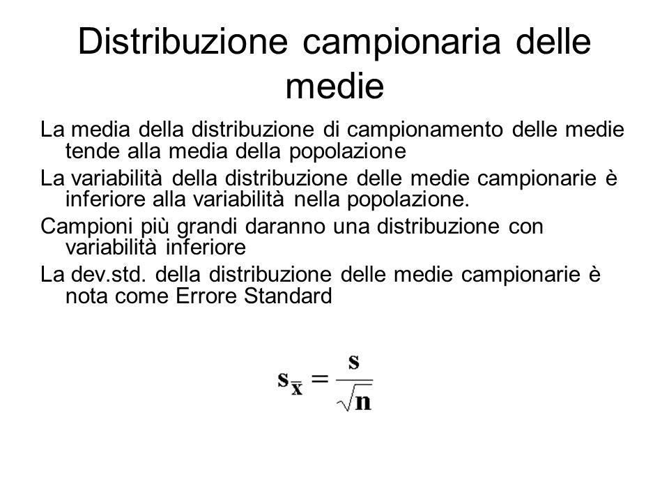 Distribuzione campionaria delle medie La media della distribuzione di campionamento delle medie tende alla media della popolazione La variabilità dell