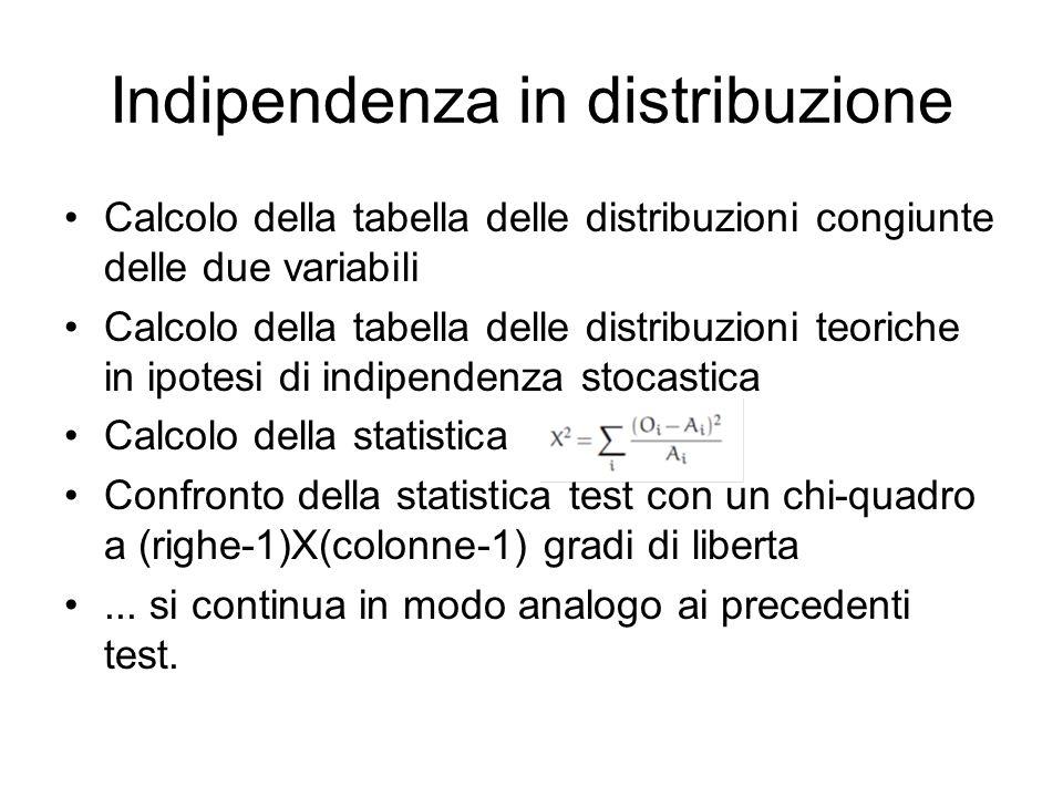 Indipendenza in distribuzione Calcolo della tabella delle distribuzioni congiunte delle due variabili Calcolo della tabella delle distribuzioni teoric