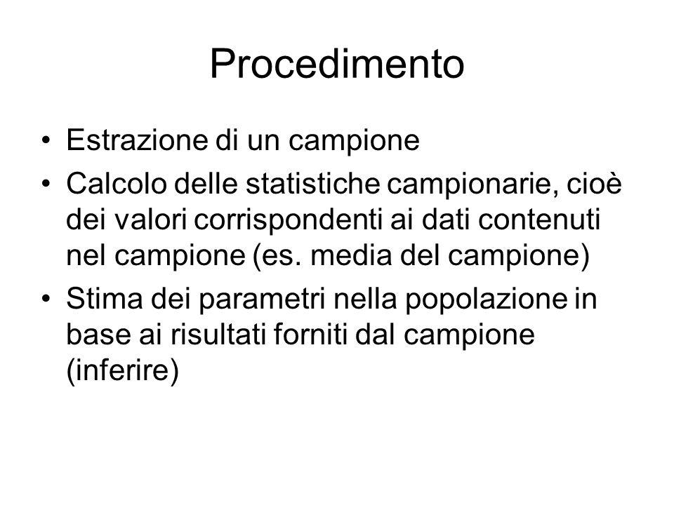 Procedimento Estrazione di un campione Calcolo delle statistiche campionarie, cioè dei valori corrispondenti ai dati contenuti nel campione (es. media
