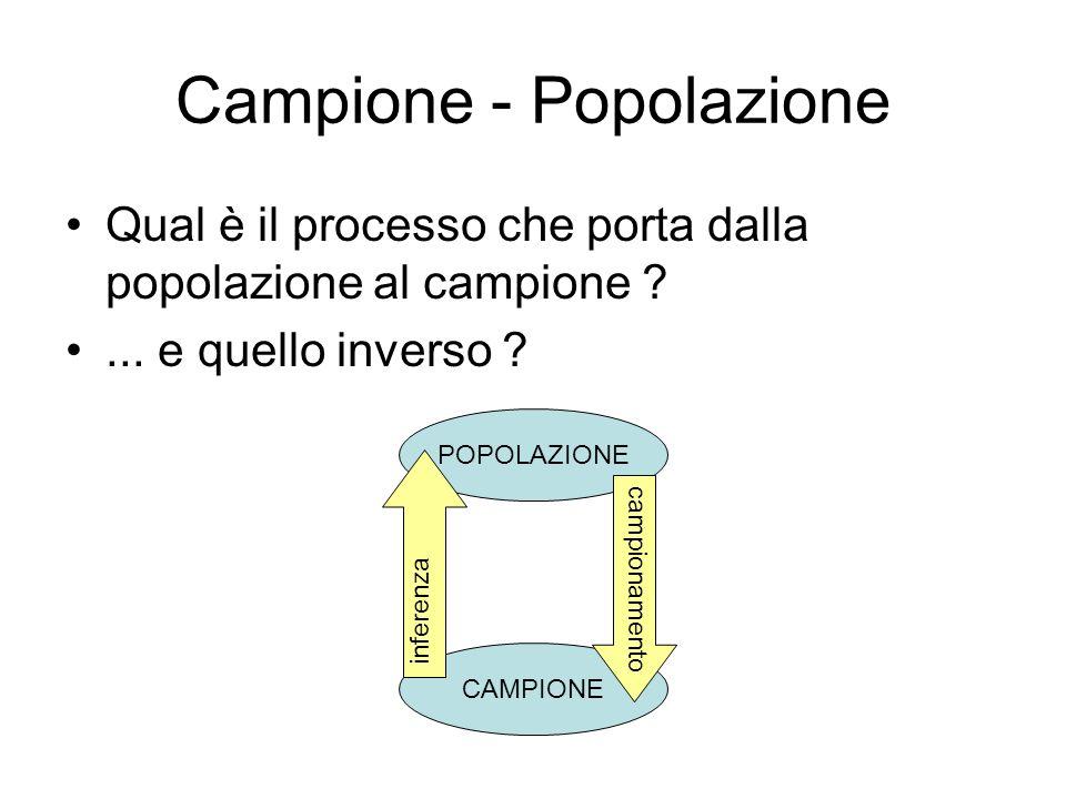 Campione - Popolazione Qual è il processo che porta dalla popolazione al campione ?... e quello inverso ? POPOLAZIONE CAMPIONE campionamento inferenza